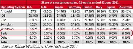 dati-vendita-bada-secondo-trimestre-2011