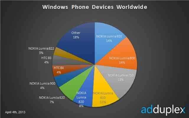 adduplex Nokia WP