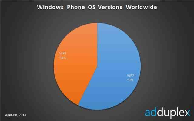 adduplexwindowsphoneversion