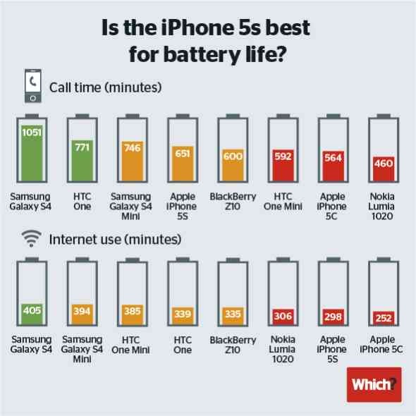 Galaxy-S4-iphone-5S-5C-HTC-One-battery-life1