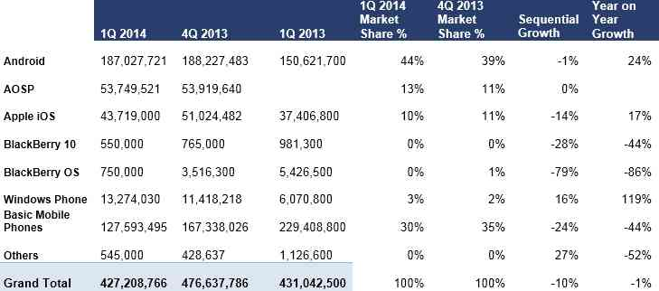 Mercato-Mobile-Q1-2014-Android-iOS-WP-BlackBerry