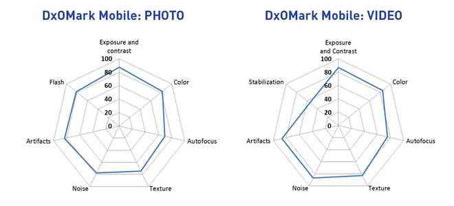 Samsung-Galaxy-S5-DxOMark-Score-Breakdown