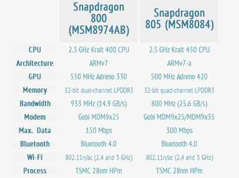 qualcomm-snapdragon-805-vs-800-specs