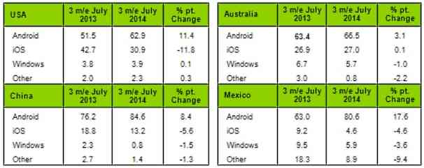 kantar-july-2014-USA-China-Australia-Mexico