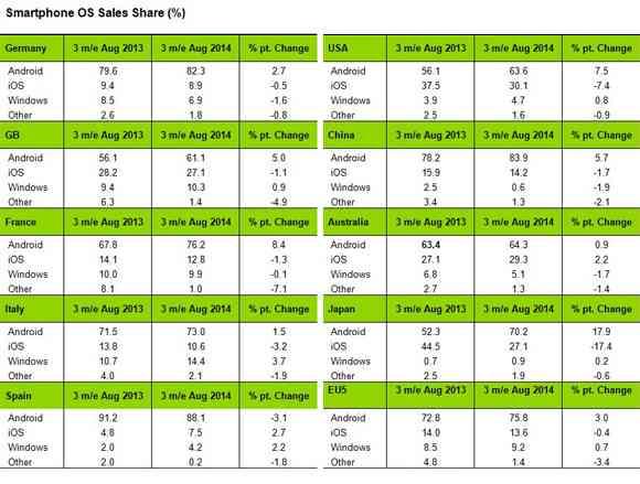 Mercato-OS-Mobili-nei-vari-paesi-Android-domina-e con-WP-cresce-a-scapito-di-iOS-tabella-Agosto-2014