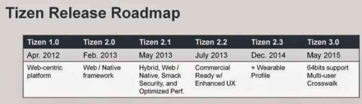 Tizen-Release-Roadmap