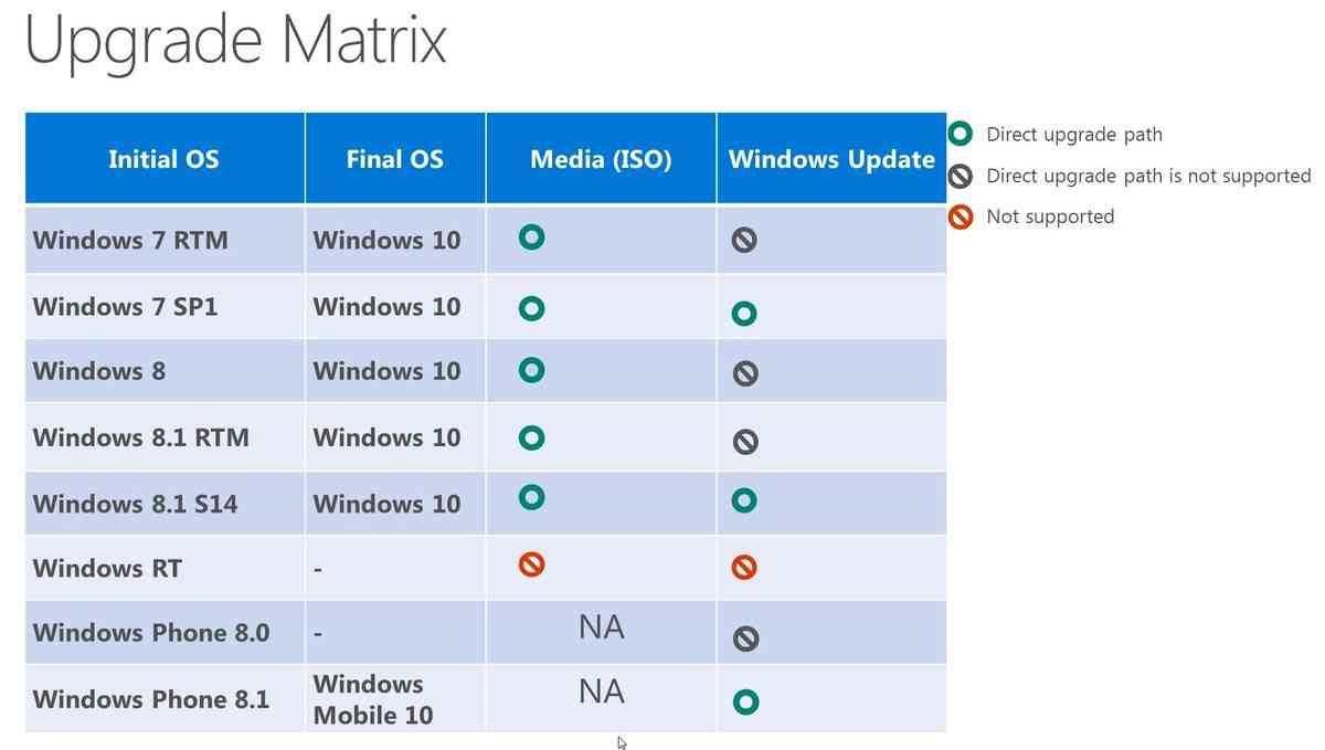 windows-10-upgrade-path