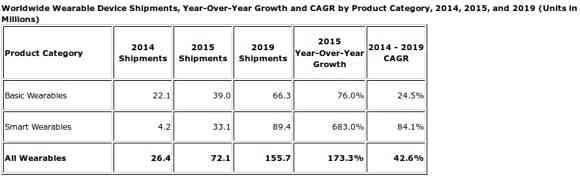 Wearable-Market-growth-IDC